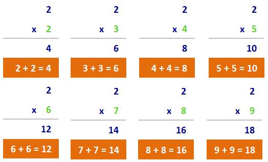 Teaching Tips for Teaching the Times Tables | Multiplication.com