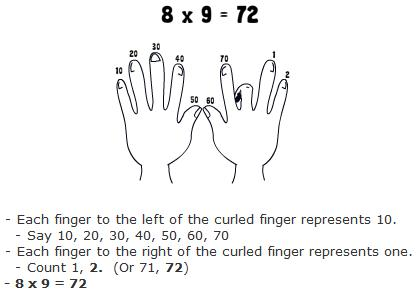 lay your hands flat on the surface in front of you starting with your left pinkie and ending at your right pinkie each finger is associated with a number