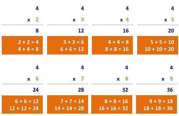 Number Names Worksheets 4 multiplication facts : Teaching Tips for Teaching the Times Tables | Multiplication.com