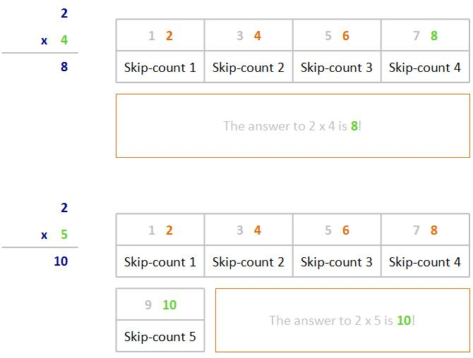 teaching tips for teaching the times tables. Black Bedroom Furniture Sets. Home Design Ideas