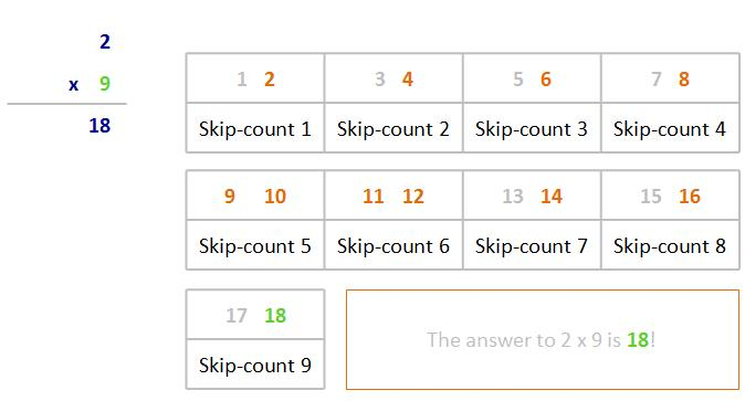 Teaching Tips For Teaching The Times Tables Multiplication