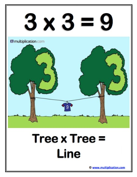 Multiplication Story Activity for 3x3=9