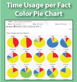 Fact Time Usage Report - Multiplication.com