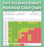 Fact Accuracy Report - Multiplication.com
