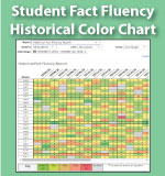 Historical Fact Fluency Report - Multiplication.com