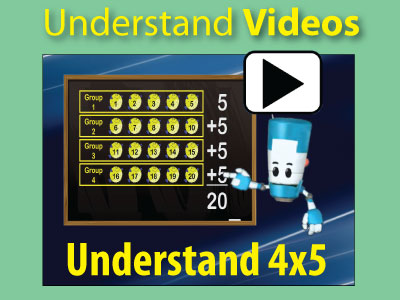 Videos to help kids understand the multiplication facts